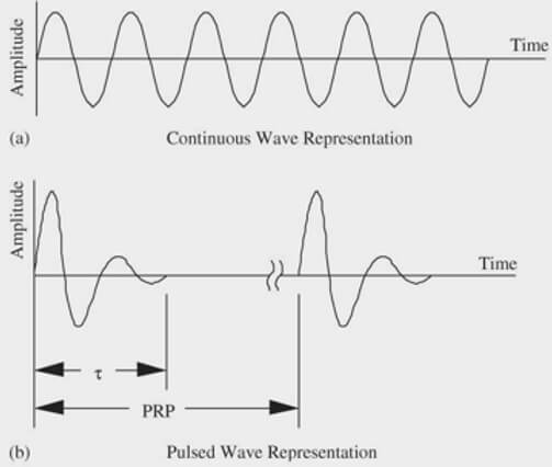 continuous waves