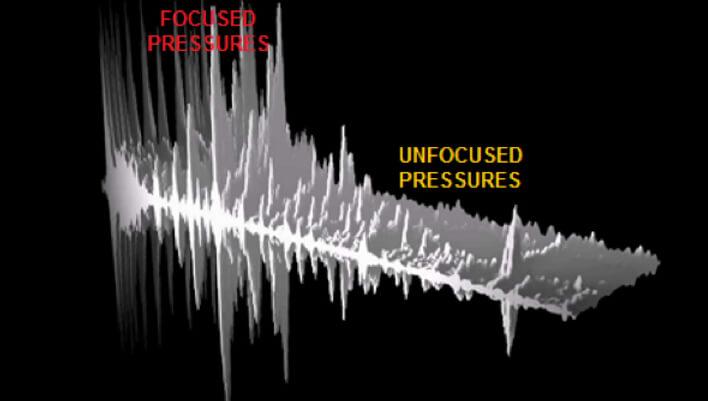 focused and unfocused pressure waves