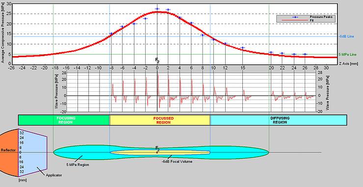 wave graph